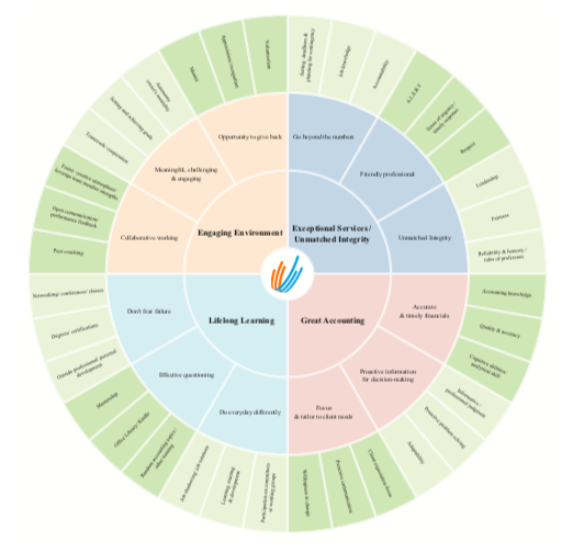 "Venturity's ""passions wheel"" - a visual graphic to help team members understand the specific behaviors of their passions."