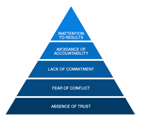 Patrick Lencioni's 5 Dysfunctions of a Team. Graphic courtesy of https://www.tablegroup.com/books/dysfunctions