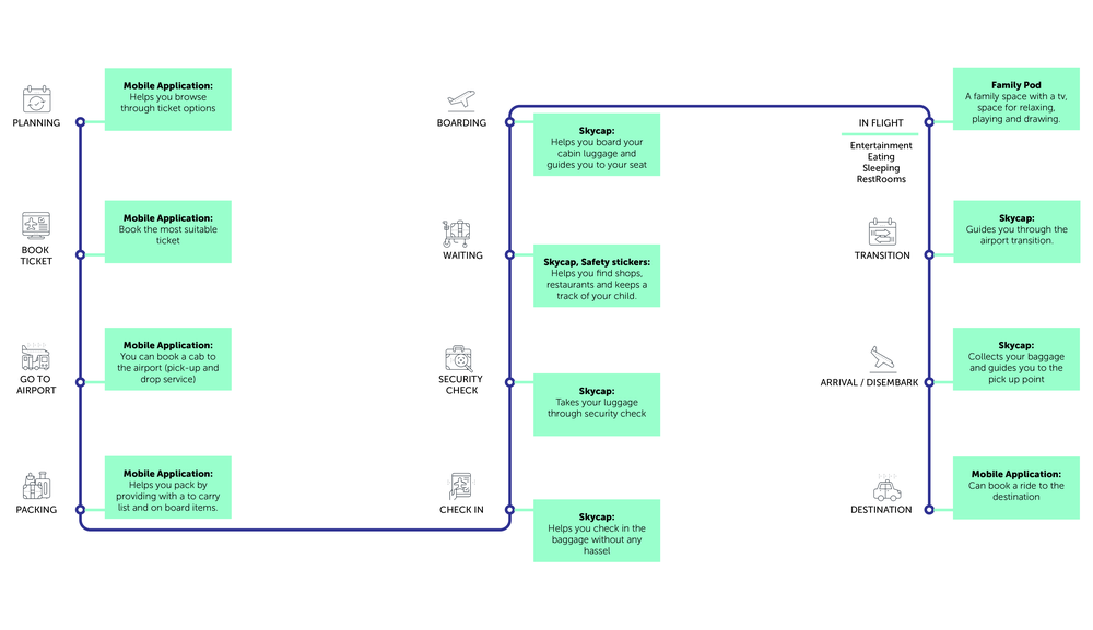 User Journey with key touchpoints