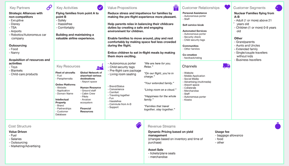 Proposed Business Model Canvas for FamiliAir