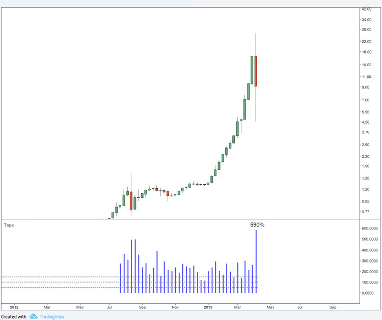 Is this price action strong or weak?