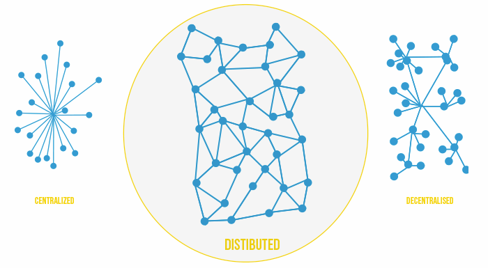 Distributed vs Centralised vs Decentralised