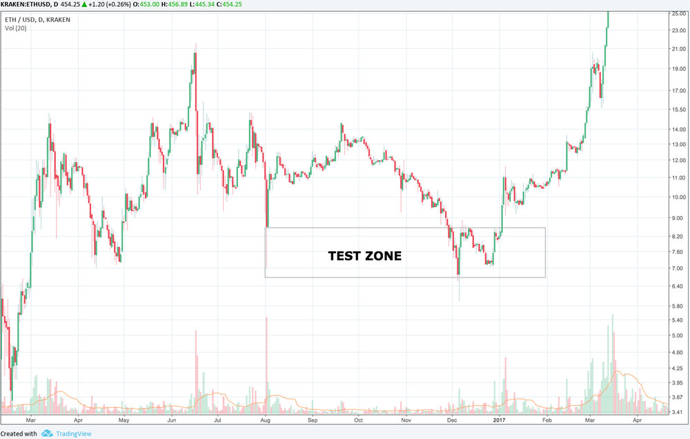 ETHUSD TEST ZONE