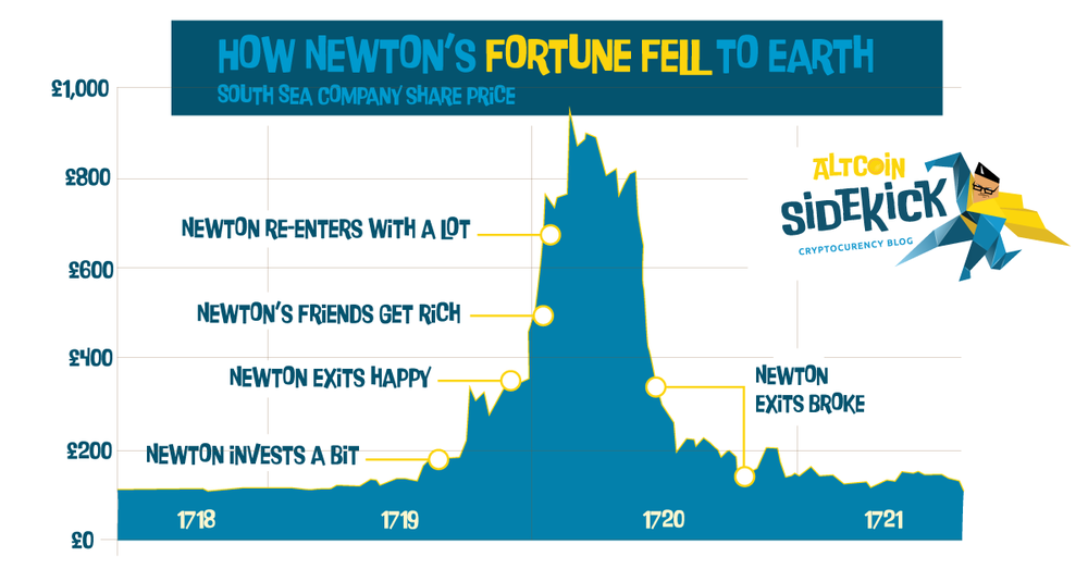 How Newton's Fortune Fell to Earth