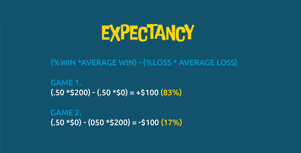 The formula for expectancy