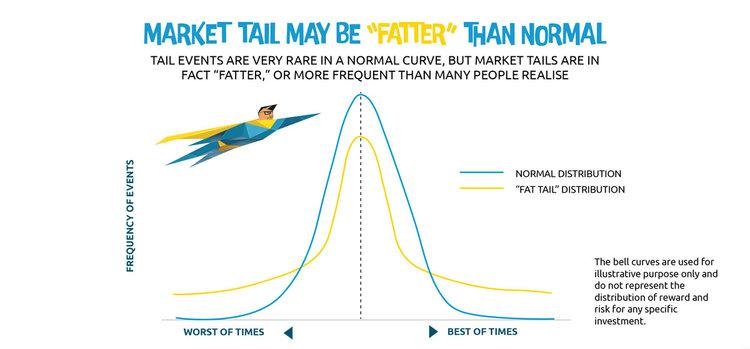 Market Tail