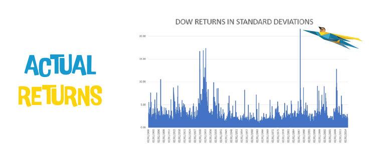 Dow Returns in STDEV