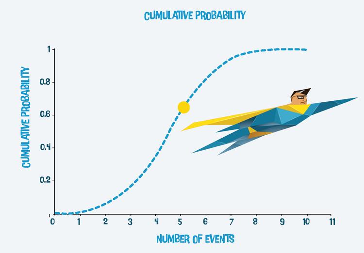 Cumulative Probabilty
