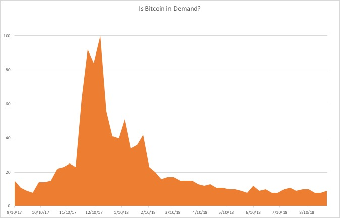 Is Bitcoin in Demand?