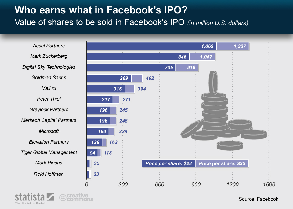 Who earns what is Facebook IPO?