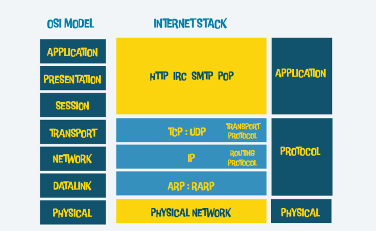 OSI Model | Internet Stack