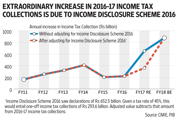 Increased Tax Revenues