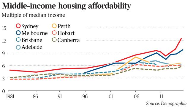 Middle-income housing affordability