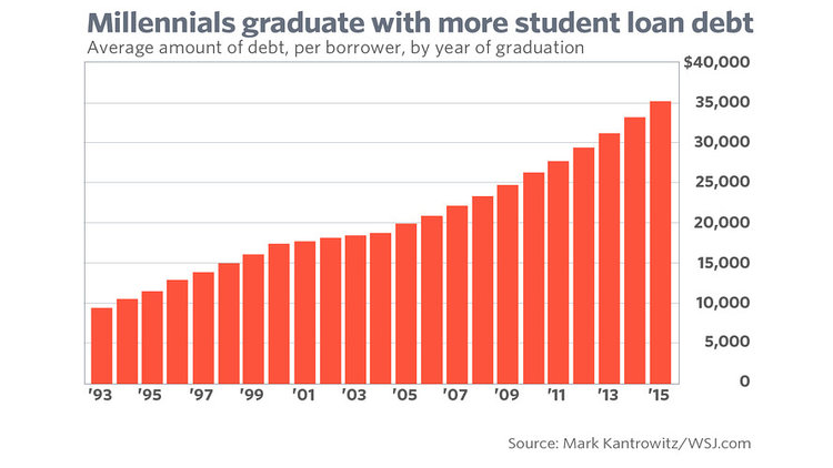 Millennials graduate with more student loan dept