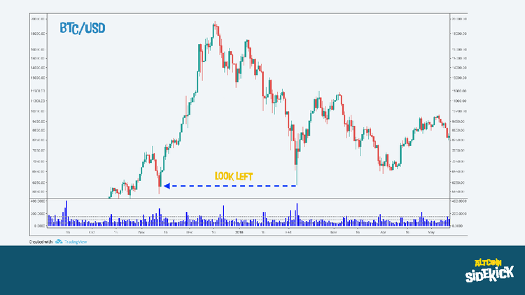 BTC/USD - Look Left