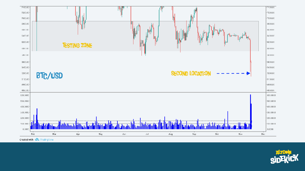 BTC/USD - On the 14th and 15th of November, Bitcoin lost over 17% and tested the bottom of this zone