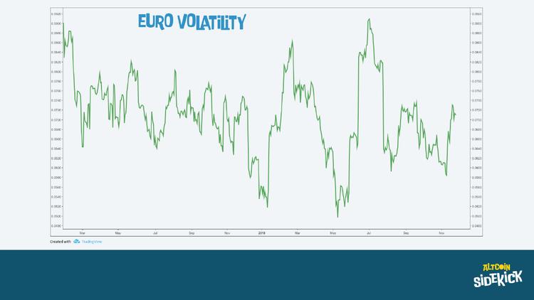 Euro Volatility