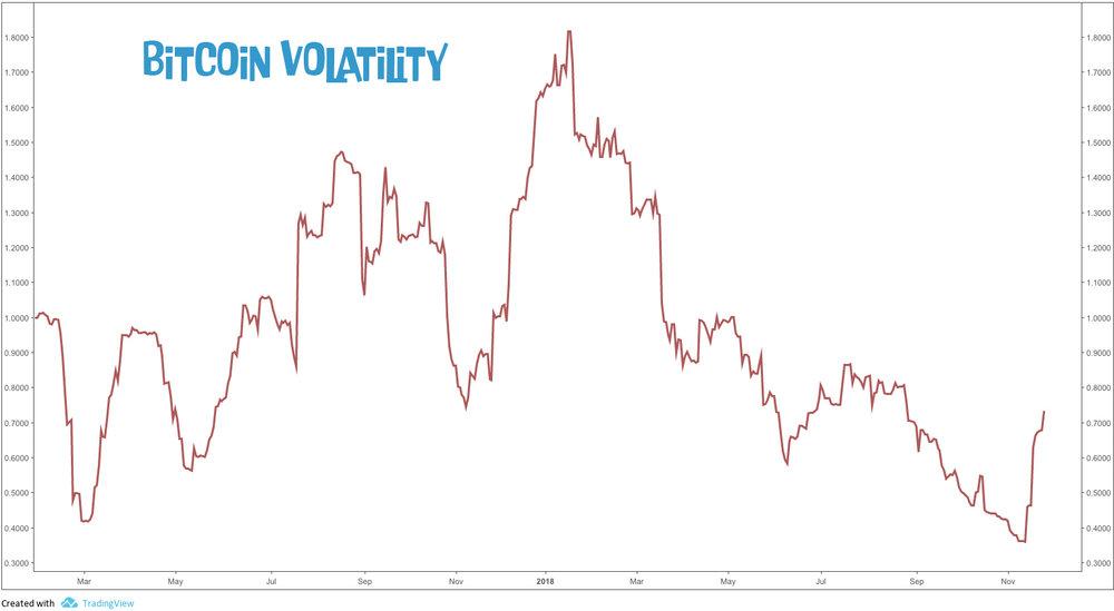 Bitcoin Volatility