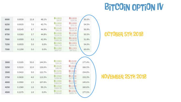 Bitcoin Option IV