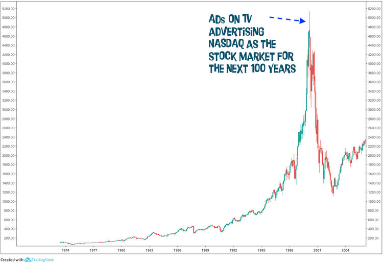 Nasdaq — the stock market for the 21st century.