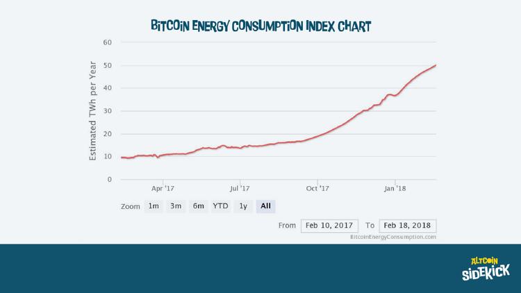 Bitcoin Energy Consumption Index Chart