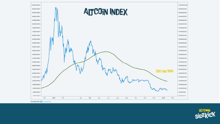 Alt-coin index