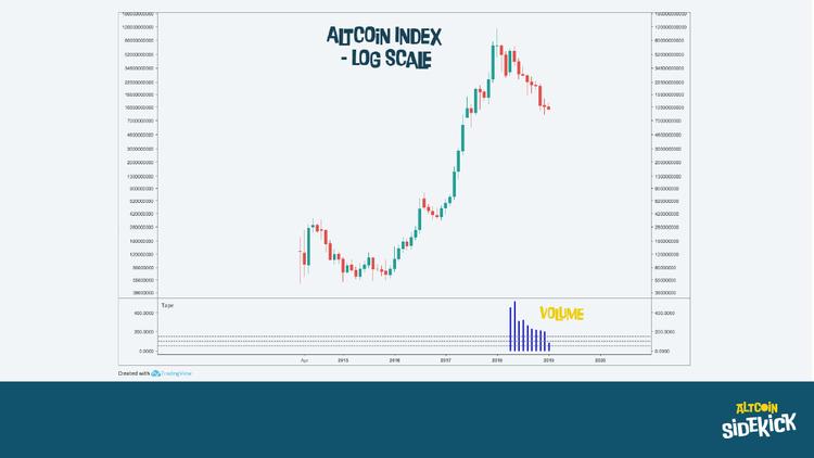 Alt-coin index - Log Scale