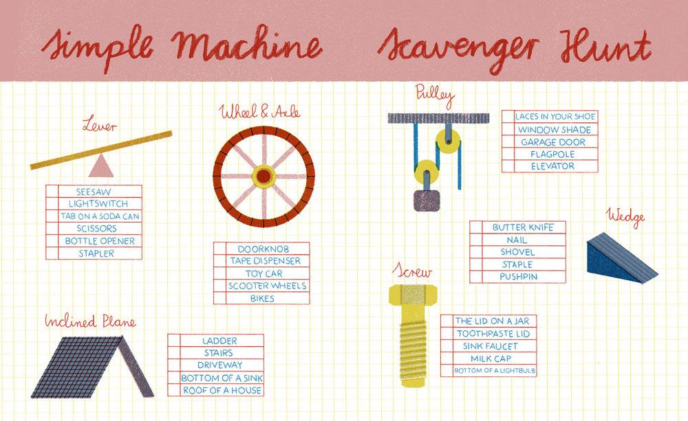 simpleMachineScavengerHunt.jpg
