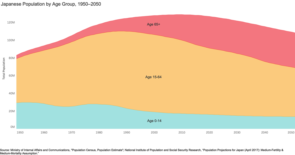Japanese Pop by Age Group 1950–2050.png