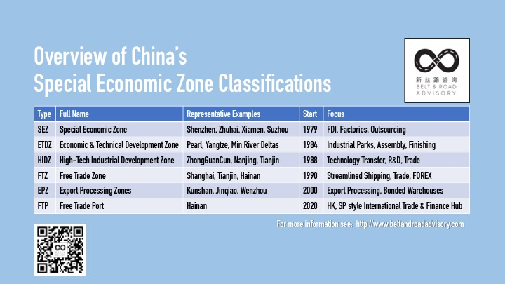 The Belt and Road Advisory's overview China's Special Economic Zone Classifications