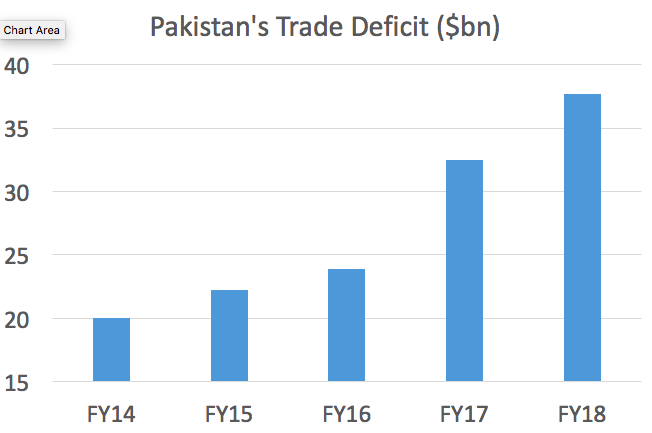 Pakistan's trade deficit has nearly doubled in the last five years and is the primary cause for current economic problems