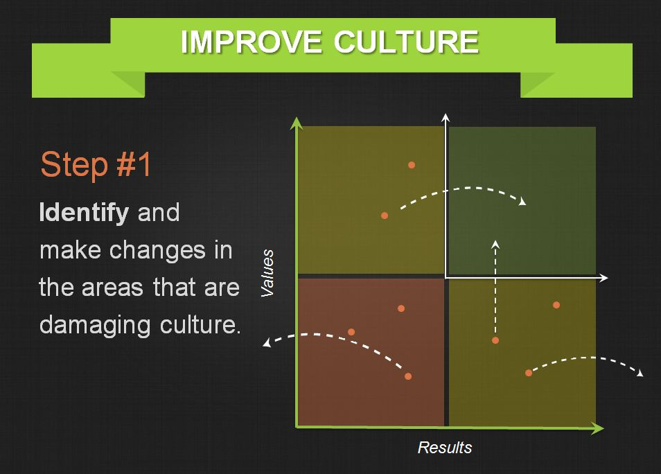 Improving-Organizational-Culture-Threads-Step-1.png