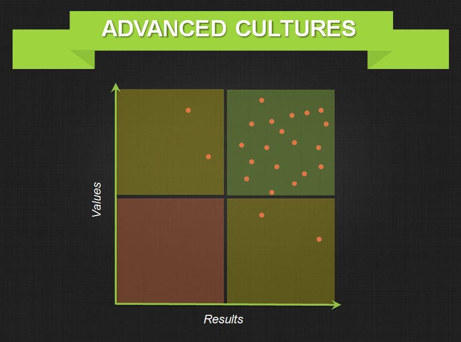 Advanced-Organizational-Culture-Graph-Threads.png