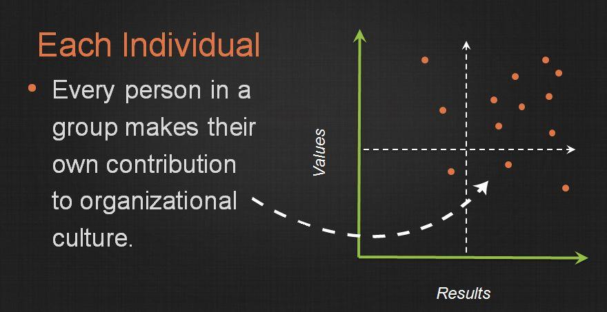 Threads-Organizational-Culture-Graph-Individual-Impact.jpg