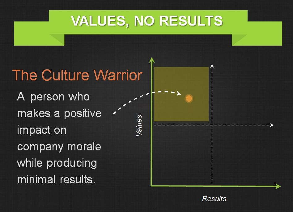Threads-Executive-Coaching-Culture-Warrior-Not-Producing-Results1.jpg