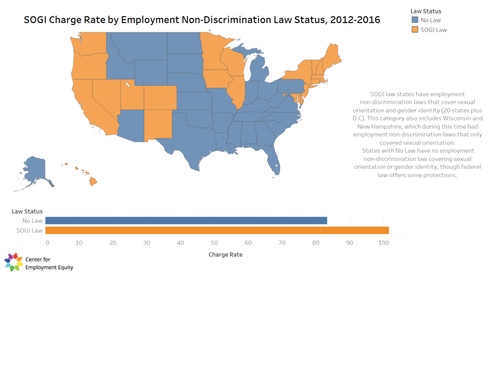 Compare Charge Rates by State Legal Protections - 22 states and DC currently have laws protecting employees on the basis of sexual orientation and gender identity. Compare the charge rate between these two legal contexts.