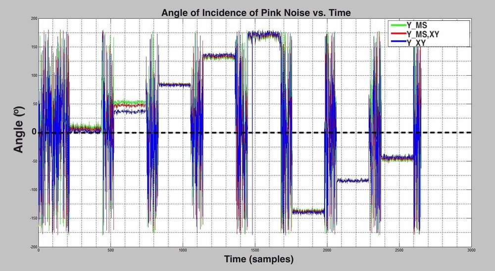 Pink Noise Direction Readings