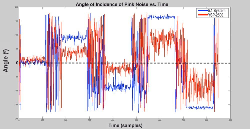 Soundbar vs. Physical 5.1 Comparison