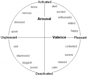 The Valence-Arousal Emotion Space