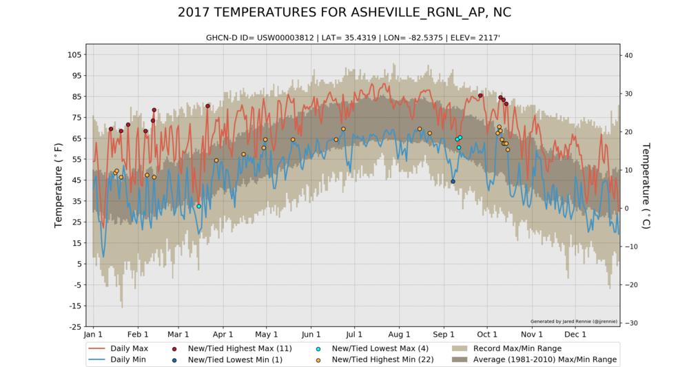 USW00003812_temperature_2017.png