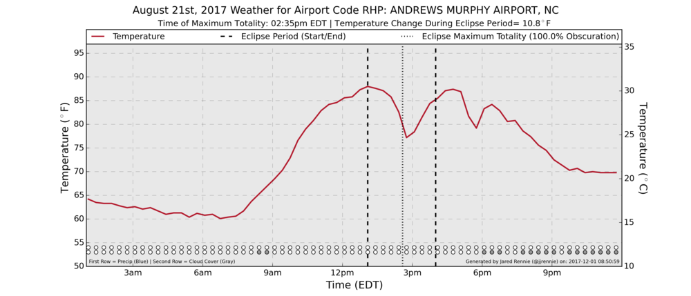 Temperature, cloud cover, and precipitation recorded on August 21st, 2017, at Western Carolina Airport (KRHP) in Andrews, NC. Times the eclipse began, ended, and period of maximum totality are noted.