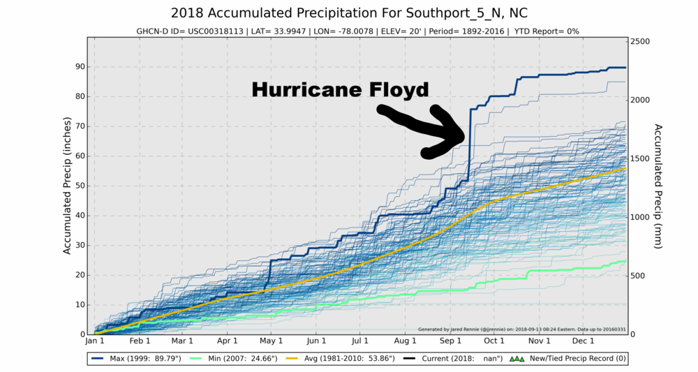 Accumulated rainfall for COOP station (ID# 318113) in Southport, North Carolina. The wettest year on record occurred in 1999 (dark blue line), and effects of Hurricane Floyd can be seen in September. Note this station has not reported since 2016, so there is no data for the current year of 2018.