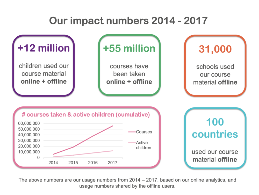 Impact numbers dashboard_final.png
