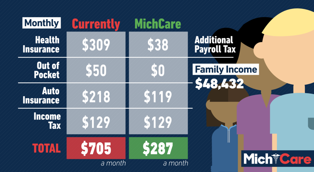 Under MichCare, they'll save over $5,000 a year. -