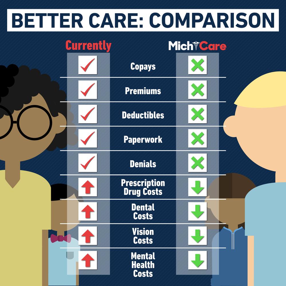 Michicare---Better-Care-Comparison.png