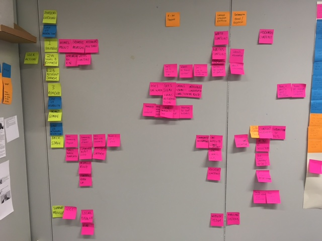 Post-it note service blueprint - three users