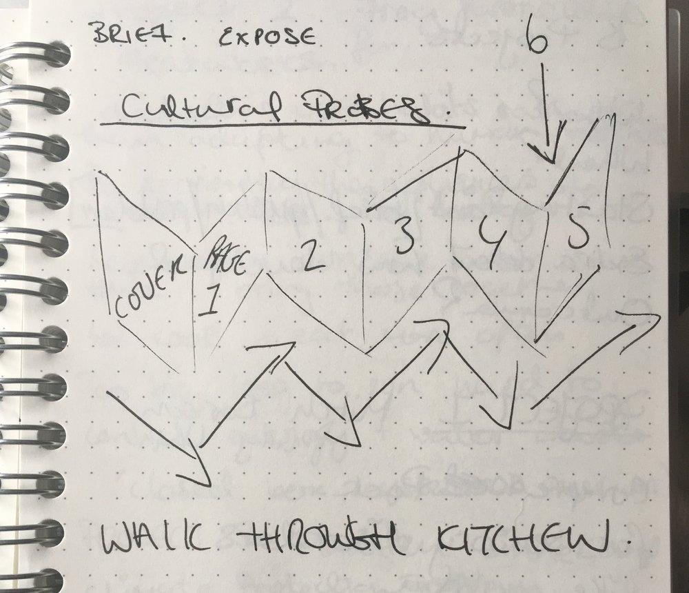 Notebook sketch to explain visual.