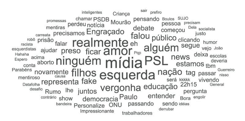 Palavras-chave mais mencionadas nas mídias sociais expressando apoio a Bolsonaro (Principais termos incluem: mídia, esquerda, amor, filhos / filhas, vergonha, nação, educação)
