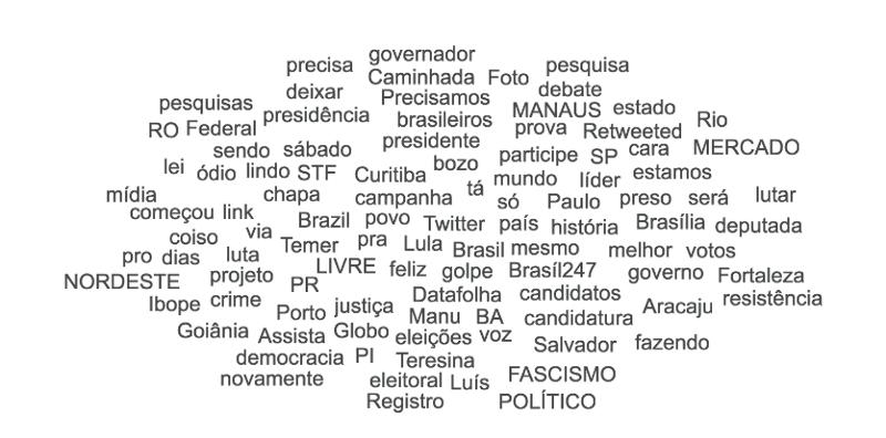 Palavras-chave mais mencionadas nas mídias sociais expressando Haddad (Principais termos incluem: fascismo, democracia, resistência, Lula, brasileiros, ódio, mundo)