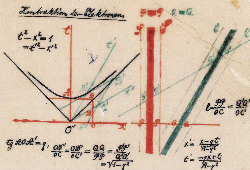 Figure 12:  Spacetime Mathematical Diagram . Hermann Minkowski (1908)